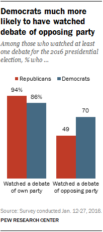 Democrats much more likely to have watched debate of opposing party