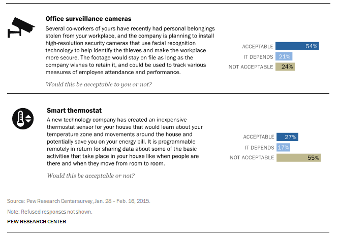 How Americans balance privacy concerns with sharing personal information