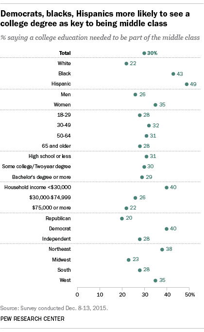 Democrats, blacks, Hispanics more likely to see a college degree as key to being middle class
