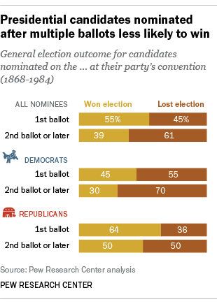 Presidential candidates nominated after multiple ballots less likely to win