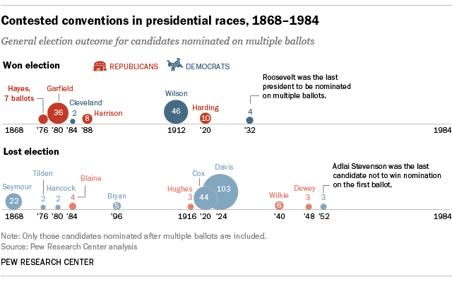 Contested conventions in presidential races, 1868-1984