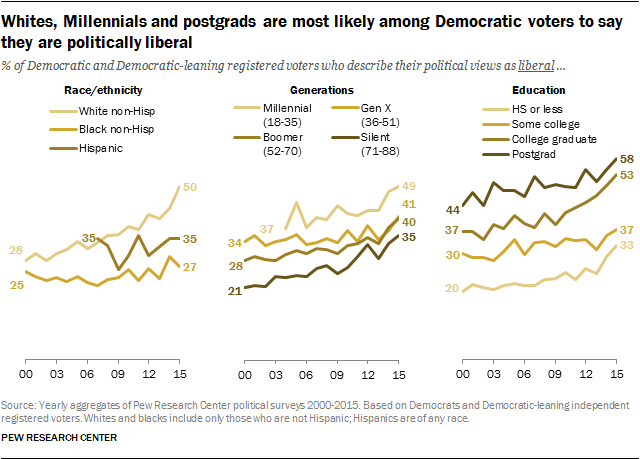 Whites, Millennials and postgrads are most likely among Democratic voters to say they are politically liberal