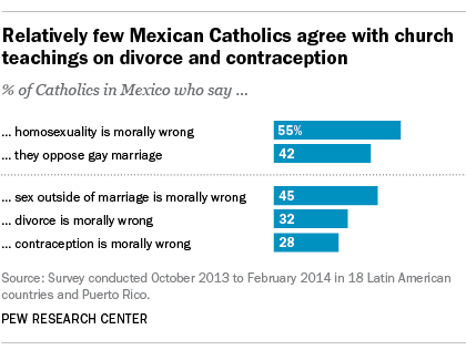 Relatively few Mexican Catholics agree with church teachings on divorce and contraception