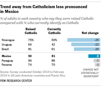 Trend away from Catholicism less pronounced in Mexico
