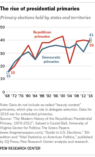 The rise of presidential primaries