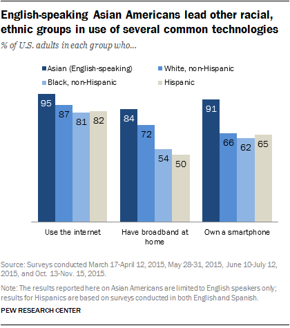 English-speaking Asian Americans lead other racial, ethnic groups in use of several common technologies
