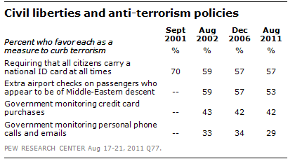 Civil liberties and anti-terrorism policies