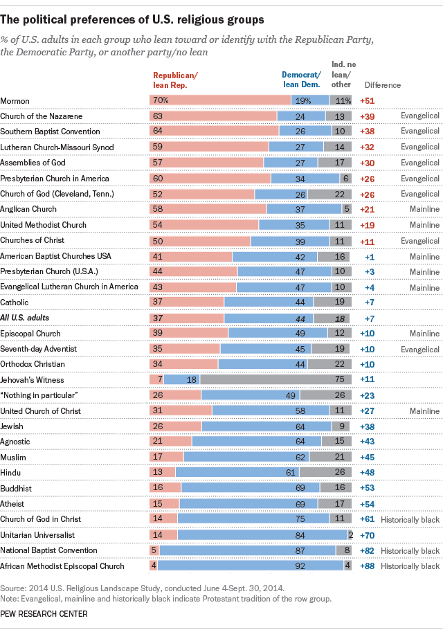 The political preferences of U.S. political groups