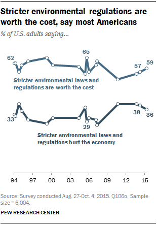 Stricter environmental regulations are worth the cost, say most Americans