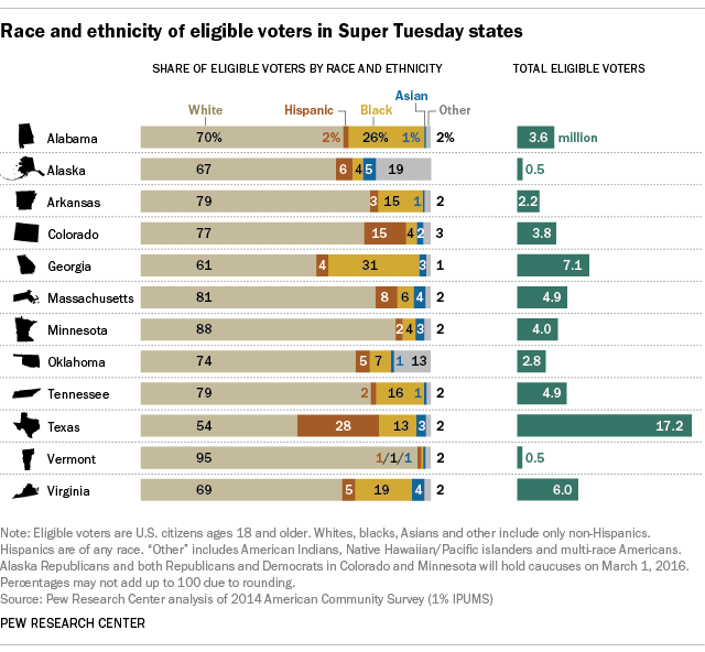 Race and ethnicity of Super Tuesday states