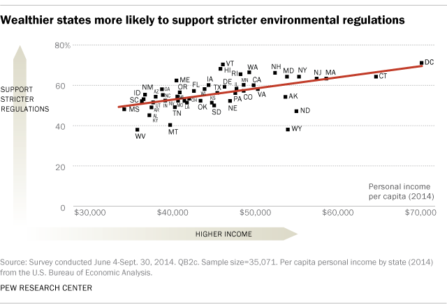 Wealthier states more likely to support stricter environmental regulations
