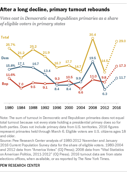 After long decline, primary turnout rebounds