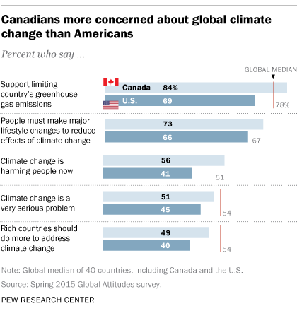 Canadians more concerned about global climate change than Americans