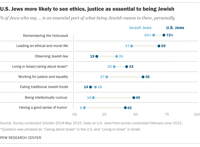 U.S. Jews more likely to see ethics, justice as essential to being Jewish