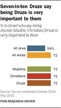 Israeli Druze