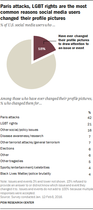 Paris attacks, LGBT rights are the most common reasons social media users changed their profile pictures