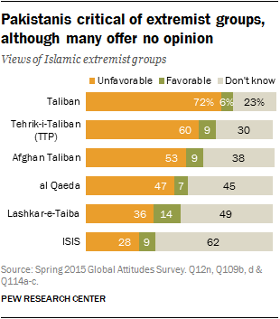 Pakistanis critical of extremist groups, although many offer no opinion