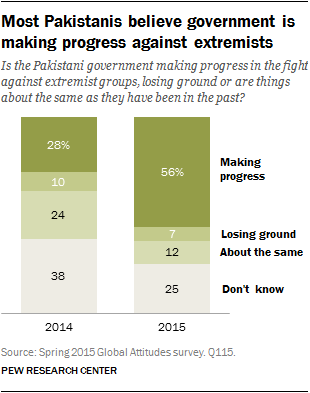 Most Pakistanis believe government is making progress against extremists