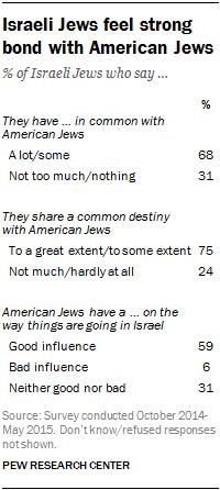Israeli Jews feel strong bond with American Jews