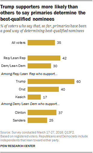 Trump supporters more likely than others to say primaries determine the best-qualified nominees
