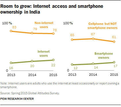 Room to grow: Internet access and smartphone ownership in India