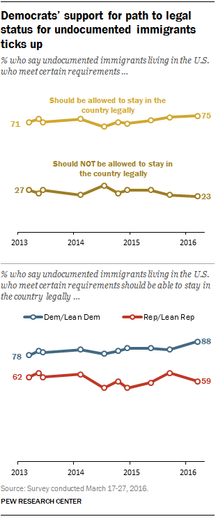 Democrats' support for path to legal status for undocumented immigrants ticks up