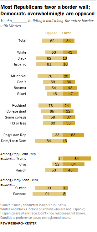 Most Republicans favor a border wall; Democrats overwhelmingly are opposed