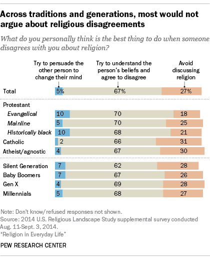 Across traditions and generations, most would not argue about religious disagreements