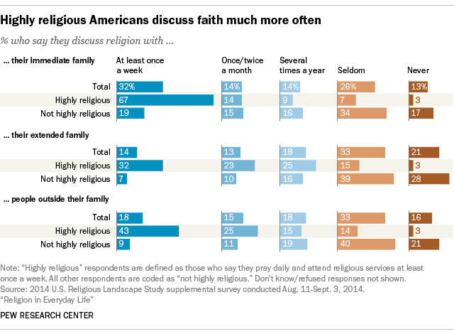 Highly religious Americans discuss faith much more often