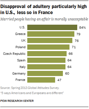 Disapproval of adultery particularly high in U.S., less so in France