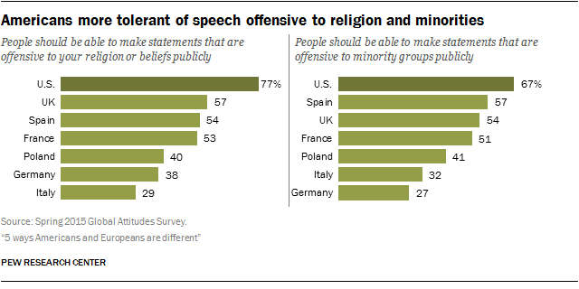 Americans more tolerant of speech offensive to religion and minorities