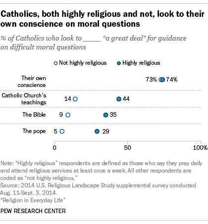 Catholics, both highly religious and not, rely on their own conscience for moral guidance