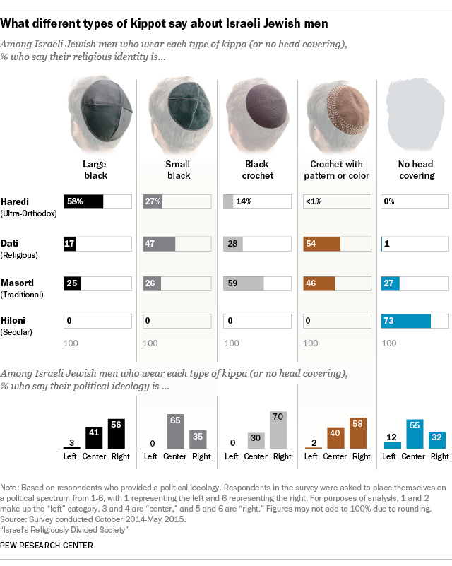 What different types of kippot say about Israeli Jewish men