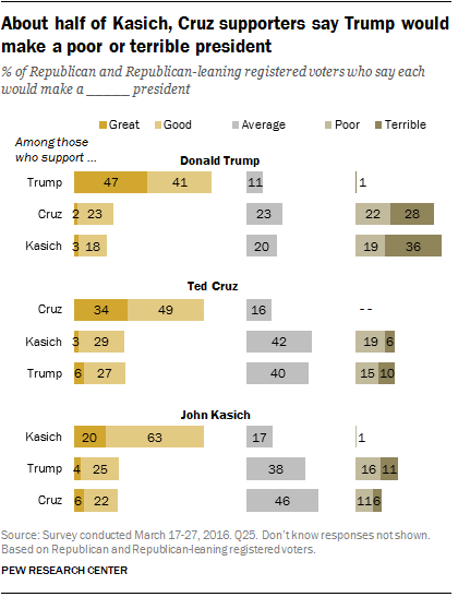 About half of Kasich, Cruz supporters say Trump would make a poor or terrible president