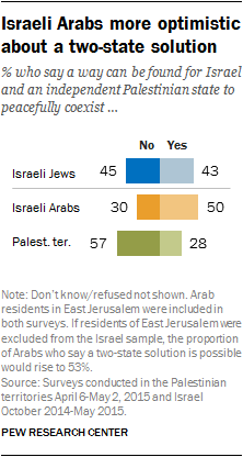 Israeli Arabs more optimistic about a two-state solution