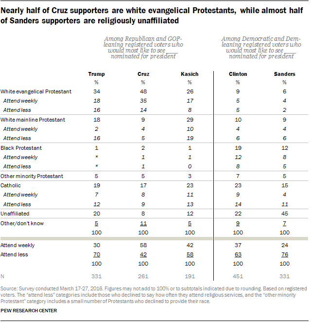 Nearly half of Cruz supporters are white evangelical Protestants, while almost half of Sanders supporters are religiously unaffiliated