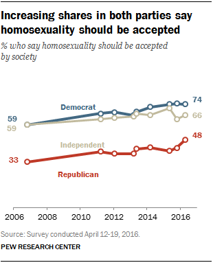 Increasing shares in both parties say homosexuality should be accepted