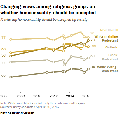 Changing views among religious groups on whether homosexuality should be accepted