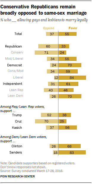 Conservative Republicans remain broadly opposed to same-sex marriage