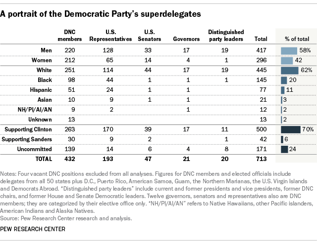 A portrait of the Democratic Party's superdelegates