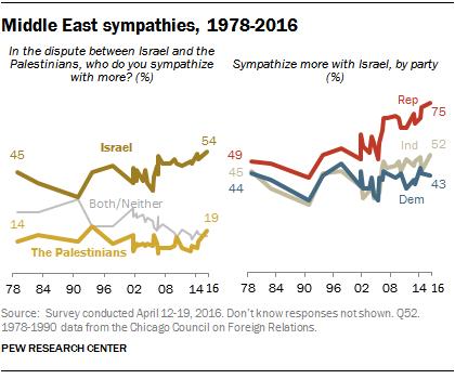 Middle East sympathies, 1978-2016