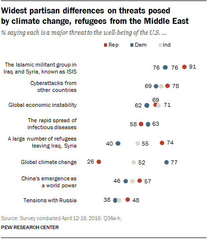 Widest partisan differences on threats posed by climate change, refugees from the Middle East