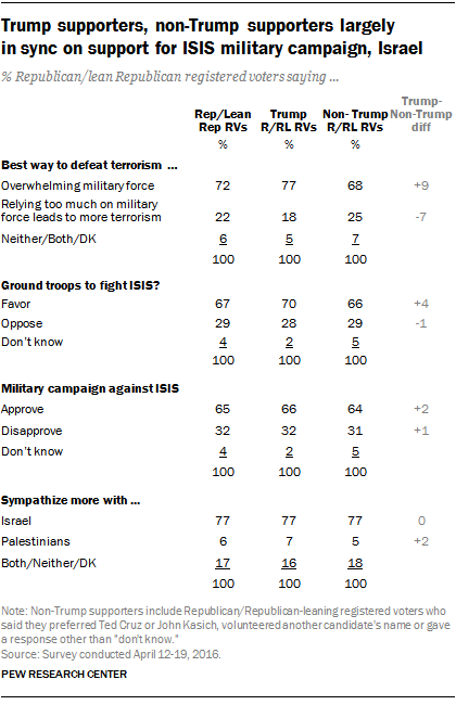 Trump supporters, non-Trump supporters largely in sync on support for ISIS military campaign, Israel