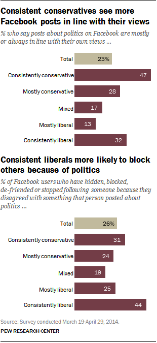 Consistent conservatives see more Facebook posts in line with their views