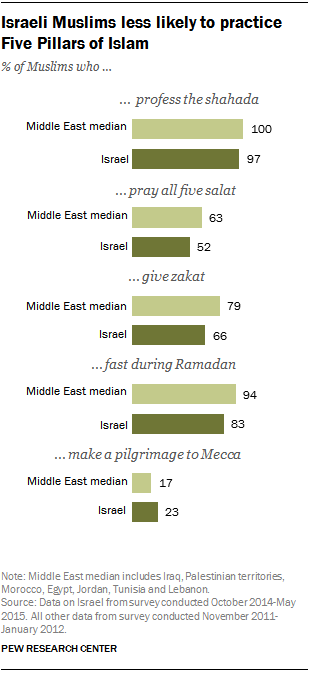 Israeli Muslims less likely to practice Five Pillars of Islam