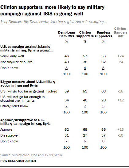 Clinton supporters more likely to say military campaign against ISIS is going well