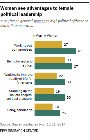 Women see advantages to female political leadership