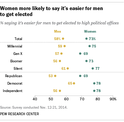 Women more likely to say it's easier for men to get elected
