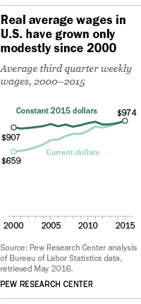 Real average wages in U.S. have grown only modestly since 2000