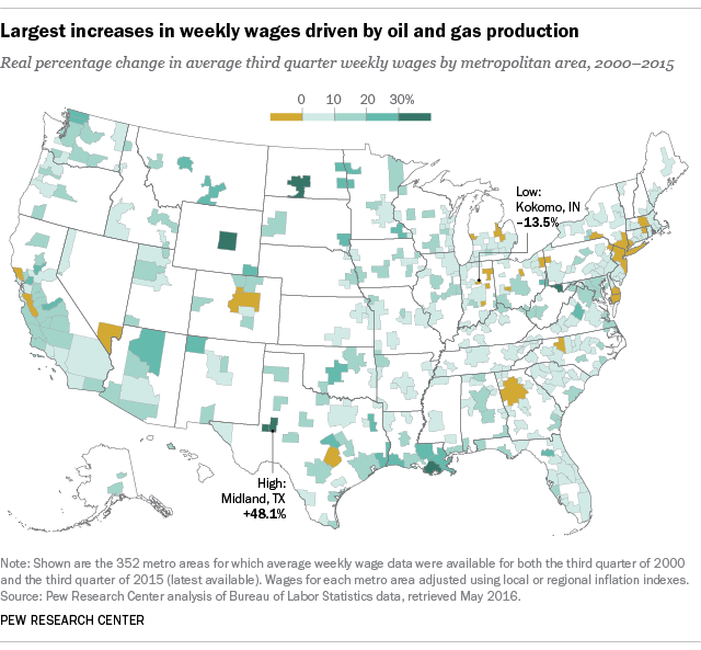 Largest increases in weekly wages driven by oil and gas production